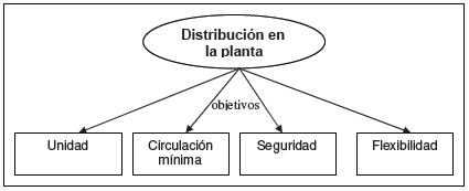 objetivos de la distribucion e plan