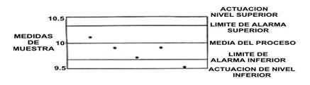 Medidas de muestra