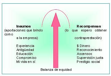 Modelo de equidad de J. Stack Adams