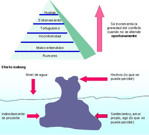 Pirámide de los conflicto