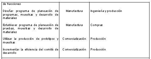 Red de objetivos de manufactura 03