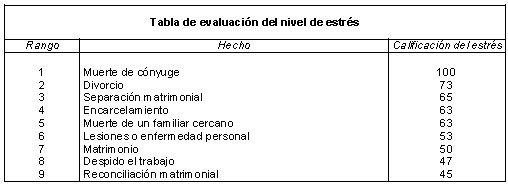 Tabla de evaluación del nivel de estrés