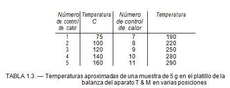 Temperaturas aproximadas