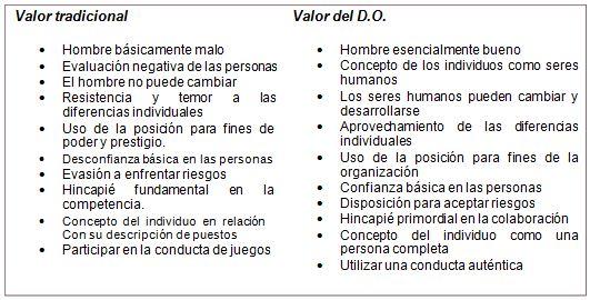 Principios de la filosofía del D.O.