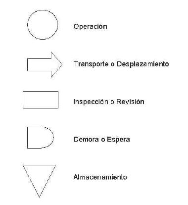 Símbolos OTIDA