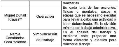 Clasificación de las operaciones 3