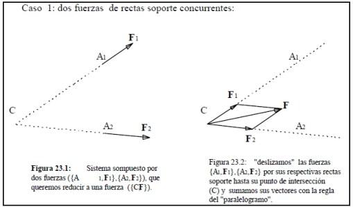 Caso 1 dos fuerzas de rectas soporte concurrentes