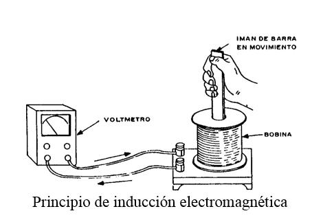 Principio de inducción