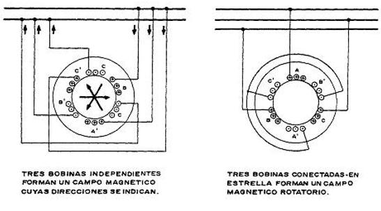 Tres bobinas