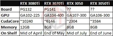 NVIDIA GeForce RTX 3080 Ti and RTX 3070 Ti Specs  *rumor*