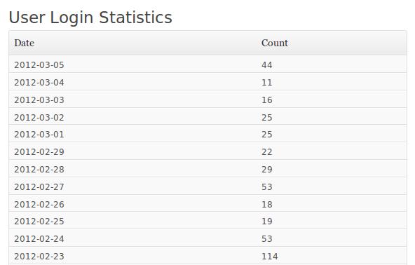 User Login Statistics