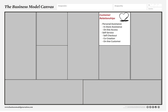 Customer Relationships The Business Model Canvas Target