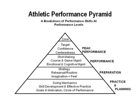 Performance Pyramid Albaugh2
