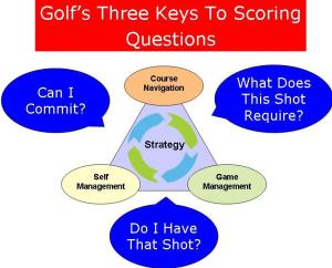 Three Keys to Scoring Questions