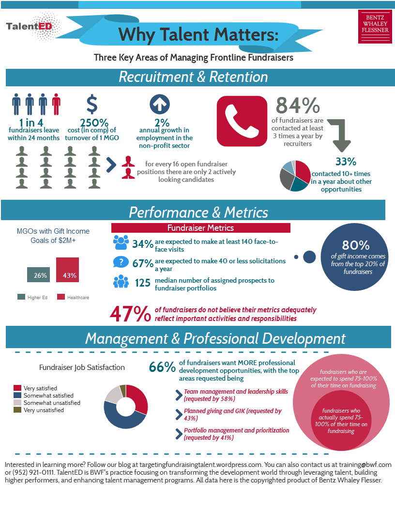 Talent Management In Development – An Infographic Summary
