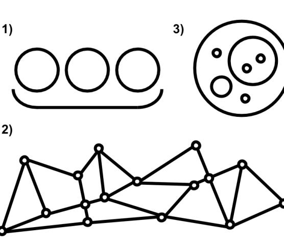 Tipos de estrutura para autogestão