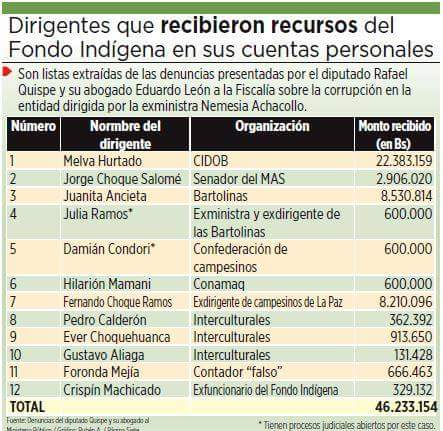 Ladrones del Fondo Indígena