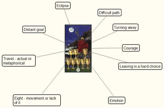 mind-map the tarot