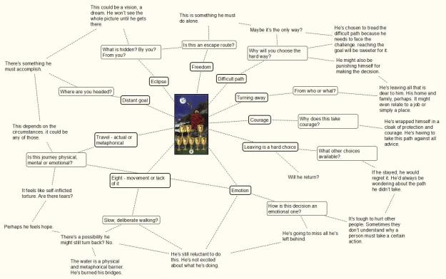 tarot mind-mapping