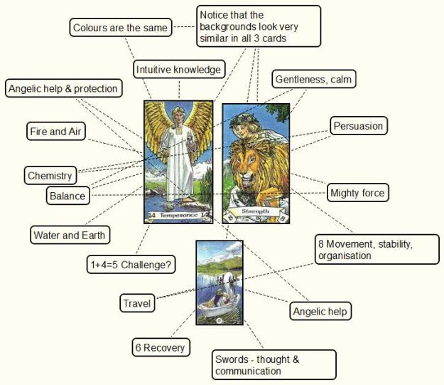 Tarot card mind-mapping