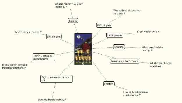 tarot mind-map