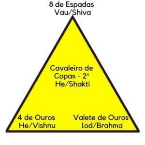 Praticar o tantra no tarô, palavra cabalística, trimurti hindu