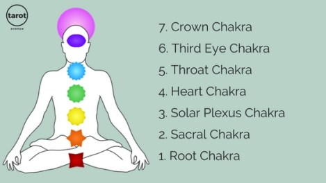 Chakra Tarot Spread: How To Balance And Unblock Your Chakras