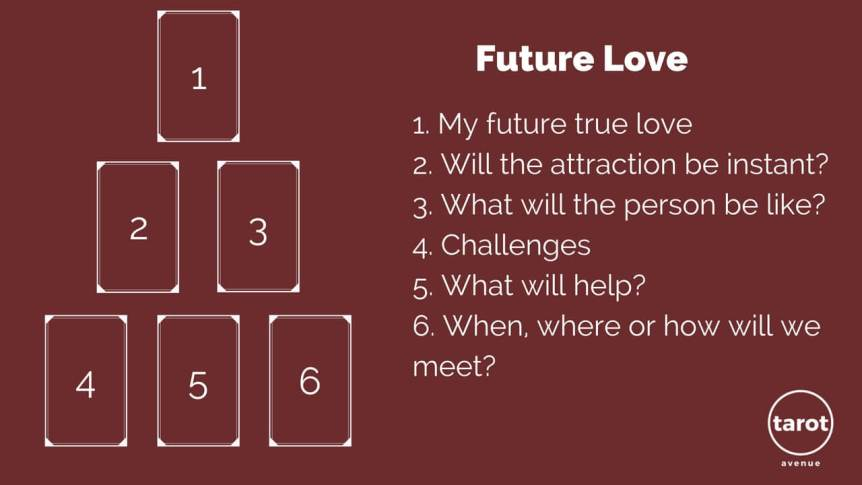 Future Love Tarot Spread How When Where Might You Meet