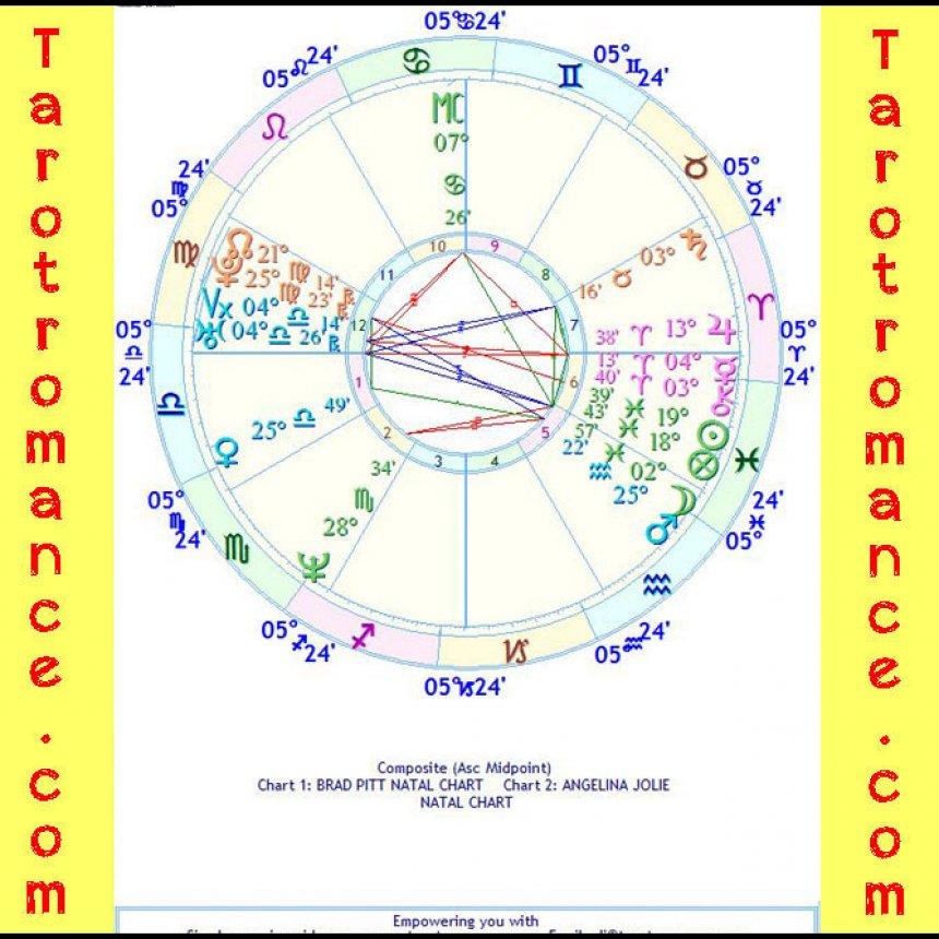 The Astrology of Brad and Angelina ⋆ Tarot Romance