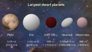 اكتشاف الحجم الحقيقي لكوكب مجهول في المجموعة الشمسية