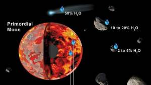 التعرف على سبب ظهور الماء على سطح القمر