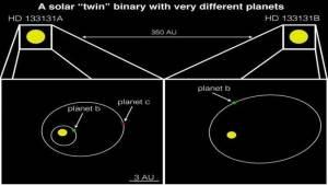 اكتشاف منظومة تضم نجمين توأمين و3 كواكب