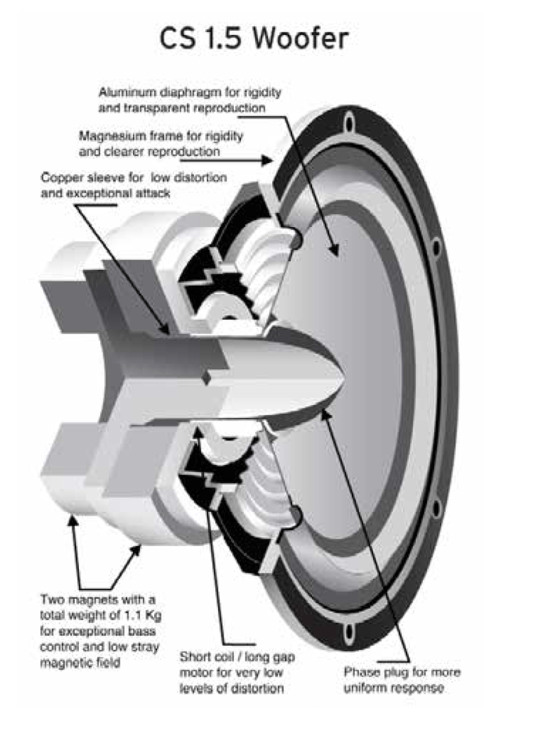 Loudspeaker Types and How They Work