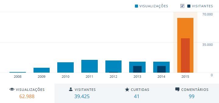 Gráfico em Anos