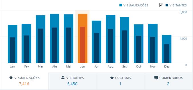 Visualizações por mês