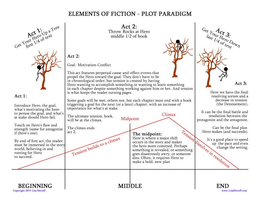 Fiction paradigm