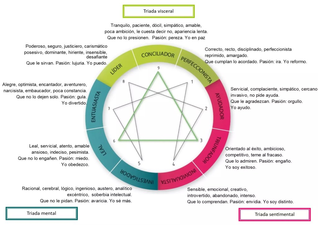 Tipos de personalidad del Eneagrama.