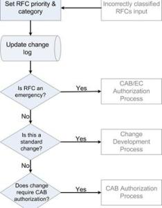 Change management flow diagram also wiring rh mly