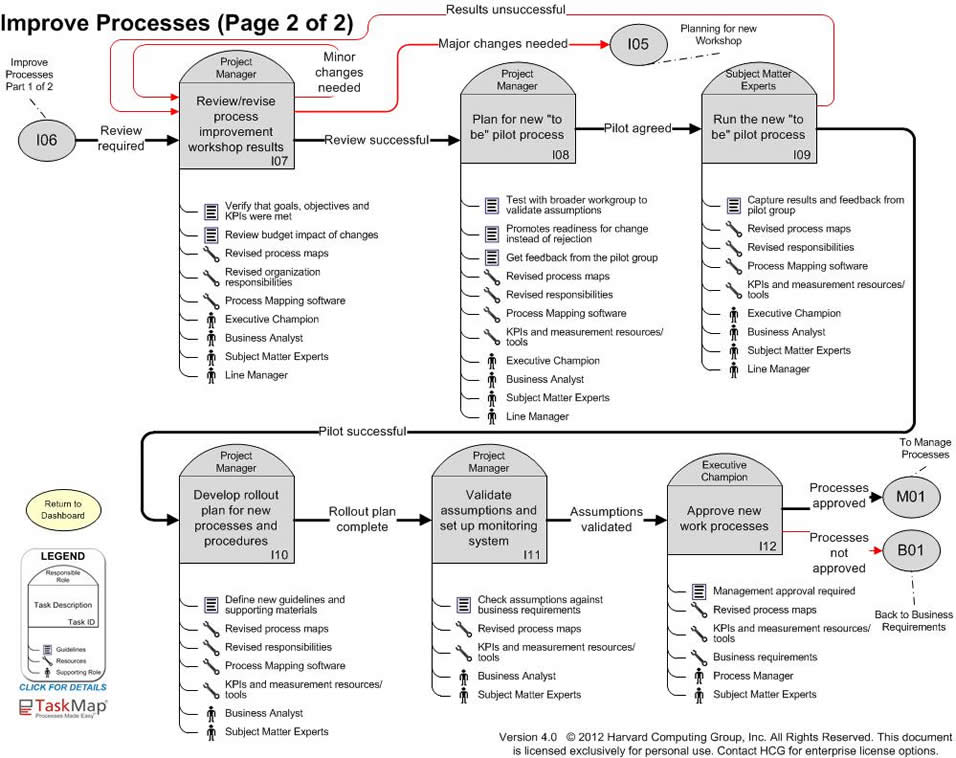 Simplified Process Mapping Roadmap: Overview