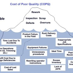 House Of Quality Six Sigma Diagram 2002 Mitsubishi Lancer Stereo Wiring Lean Tasko Consulting