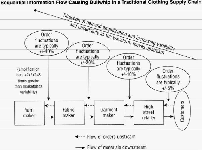 Business Process Flow Diagram. Diagrams. Auto Fuse Box Diagram