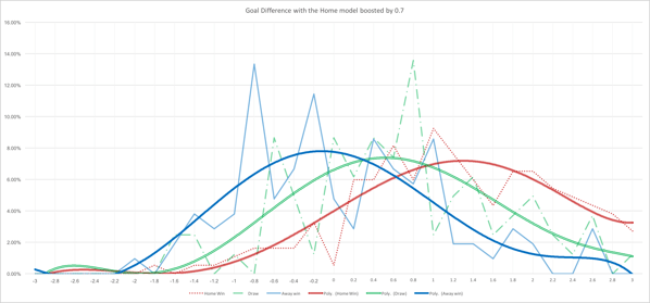 Frequency graph of distances between the GD model with a 0.72 boost against actual outcomes