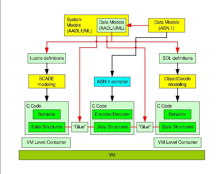 Different Expansion Buses Diagram View Diagram