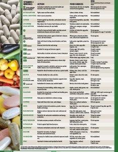 Adult nutrition chart taste for life also gungoz  eye rh