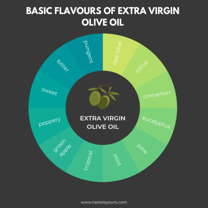 Basic flavours of extra virgin olive oil