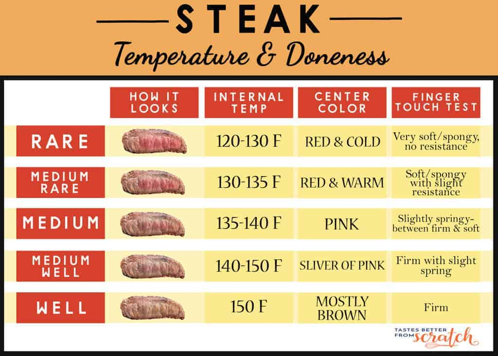 A chart with temperatures to cook steak and steak doneness guidelines