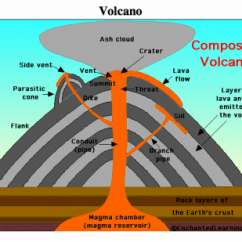 Inside Volcano Diagram Vent 1999 Toyota Camry Wiring Composite Volcanoes Main The Is Path Taken By Liquid Rock From Magma Chamber To Surface It Like A Pipe Up Which Lava Can Flow