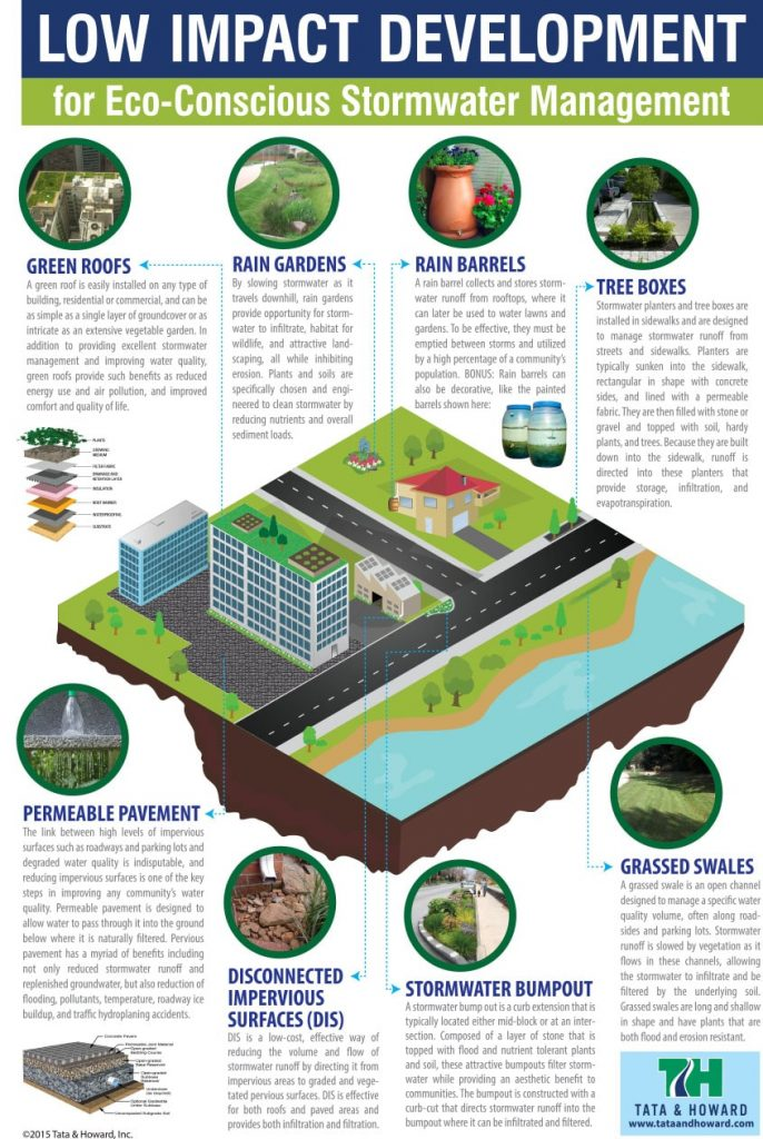 Stormwater Management Archives Tata & Howard