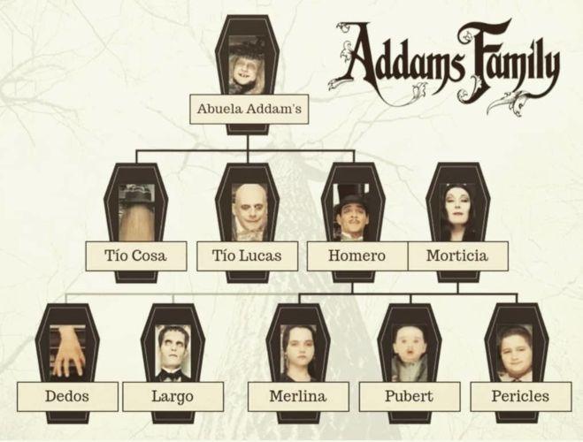 árbol genealógico Familia Addams