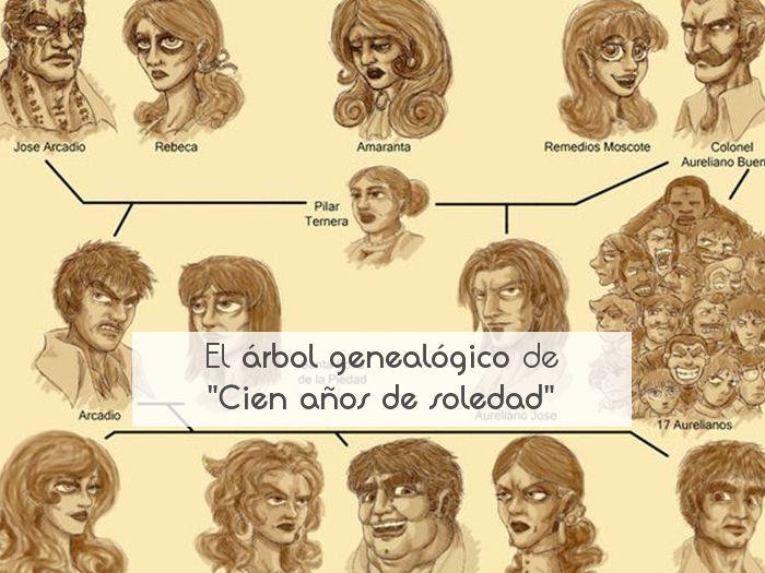 """El árbol genealógico de """"Cien años de soledad"""""""